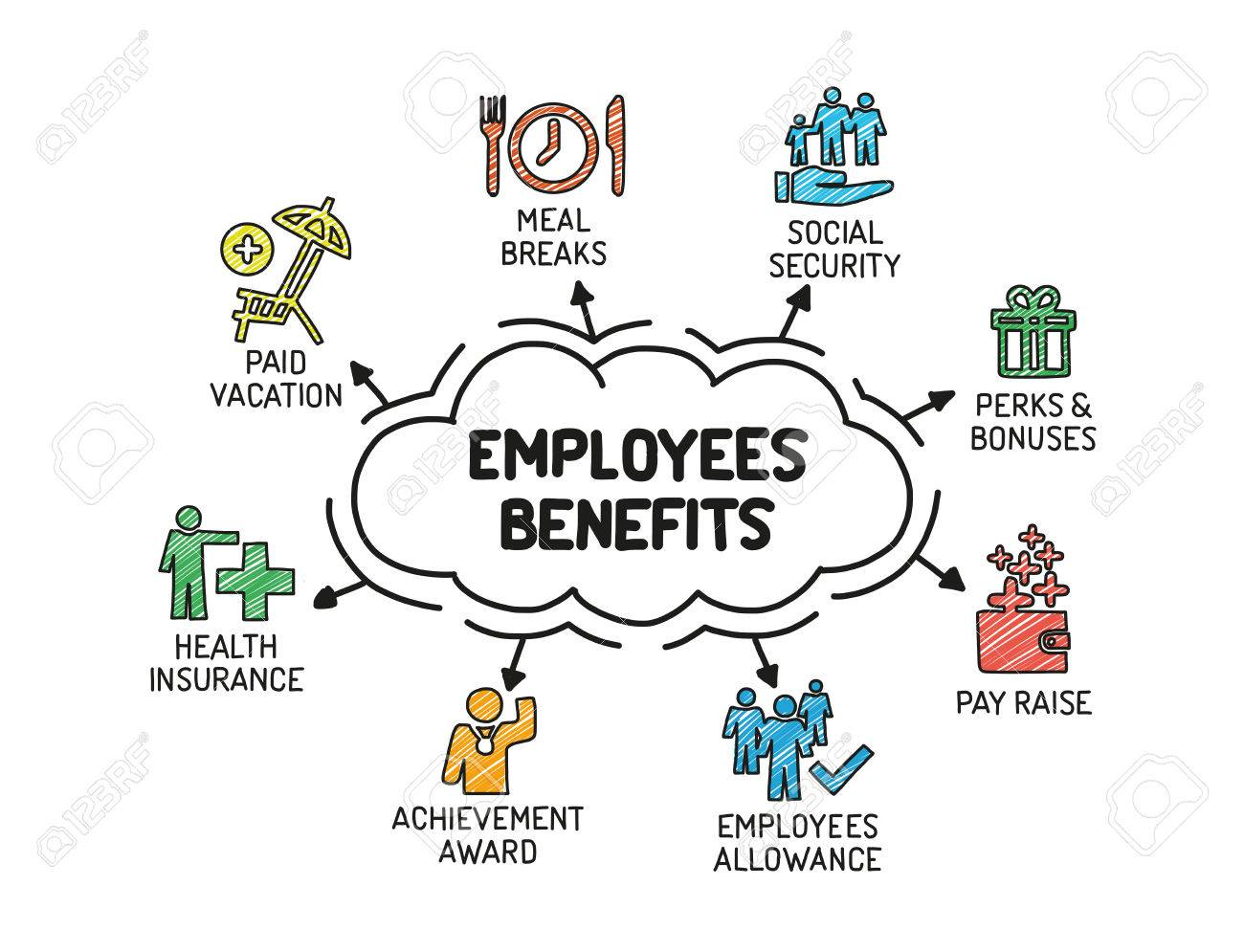 Employee Benefits - Chart with keywords and icons - Flat Design - 61461469