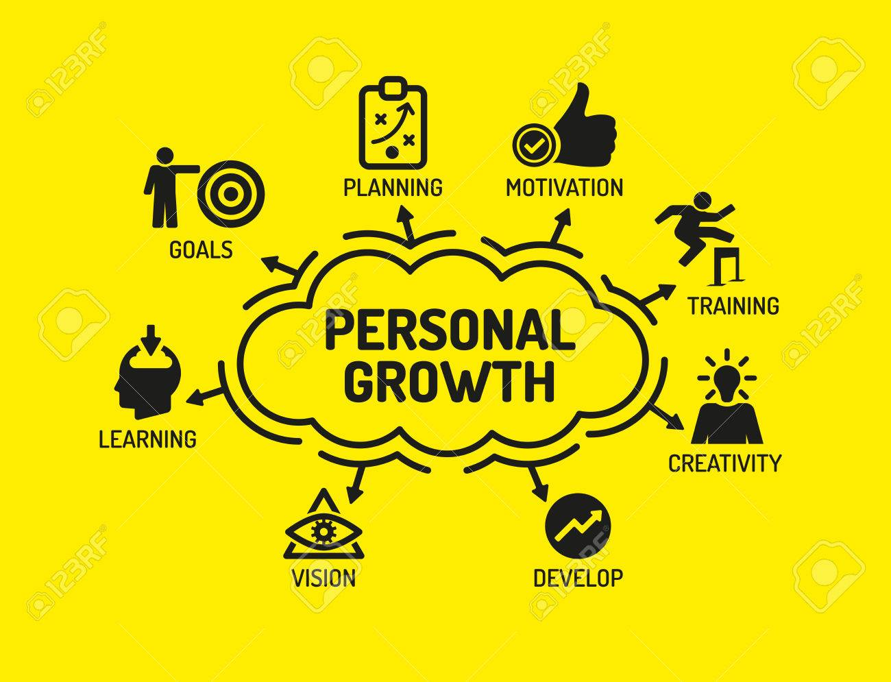 Personal Growth Chart With Keywords And Icons On Yellow Background