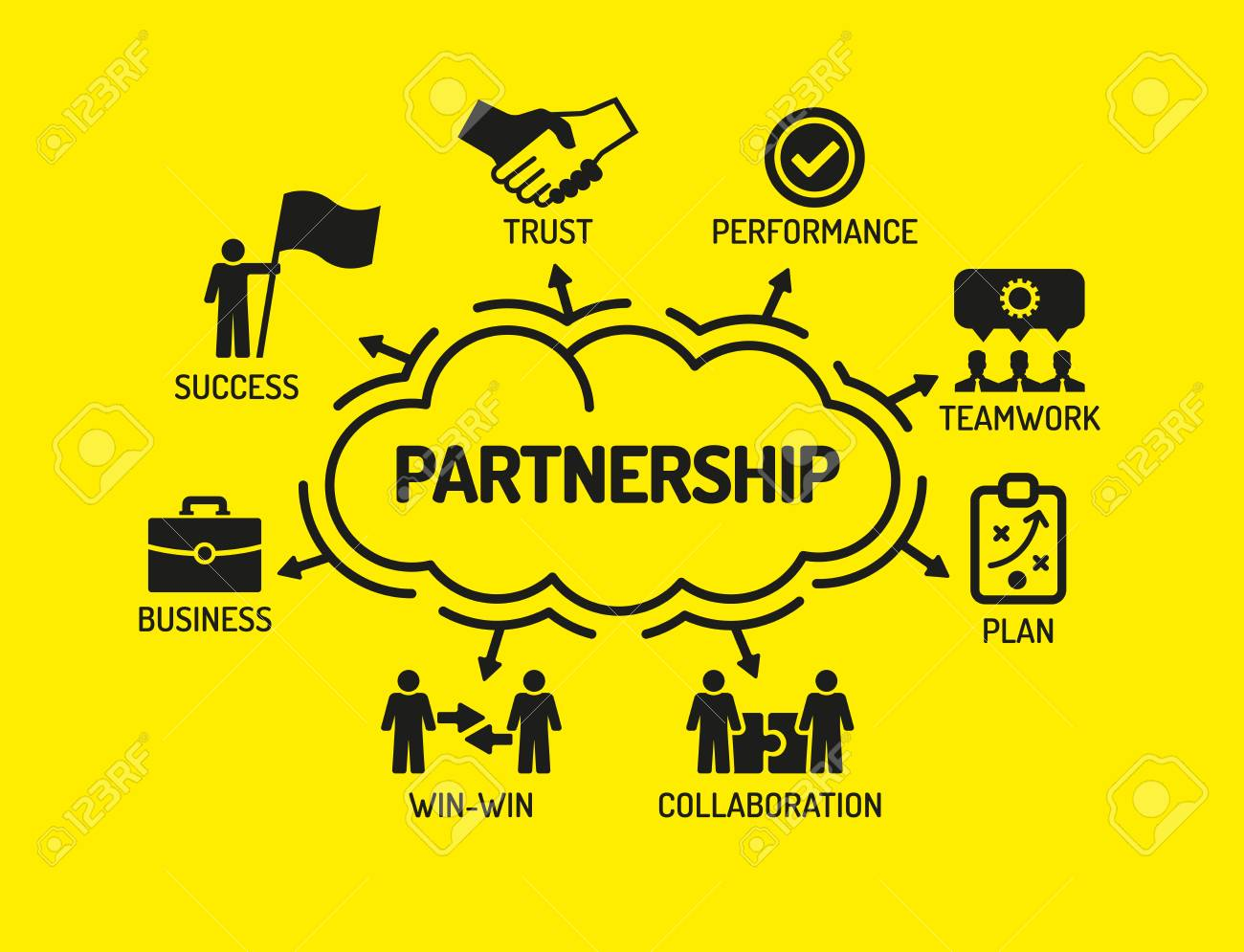 Partnership. Chart with keywords and icons on yellow background - 61464130