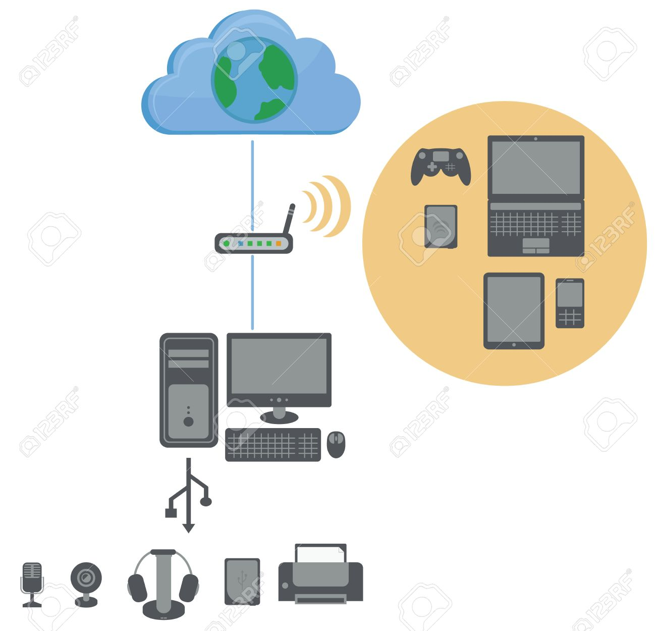 connection diagram to the internet, contains wifi router, personal  computer, usb devices and