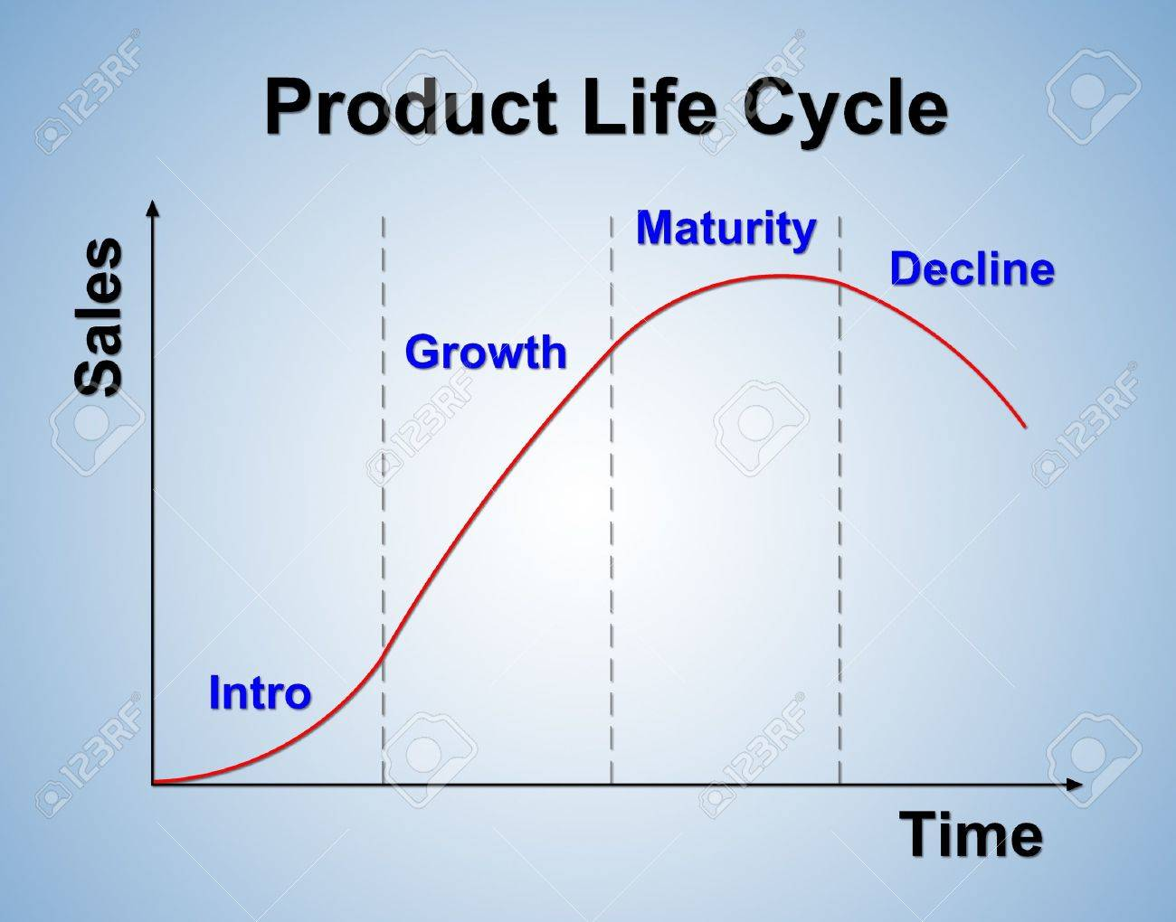 Product life cycle chart marketing concept stock photo picture product life cycle chart marketing concept stock photo 13767899 ccuart Images