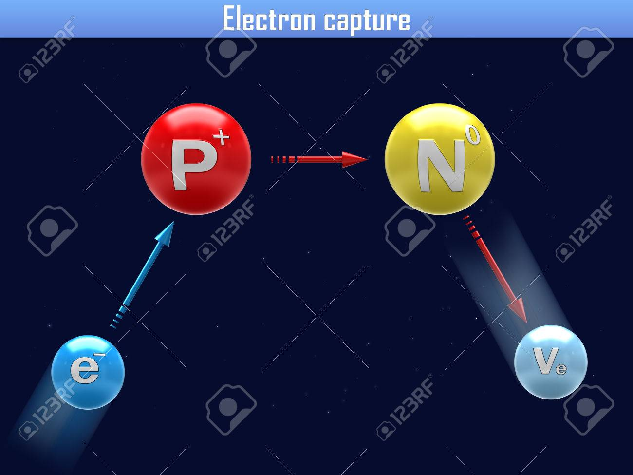 Electron Capture Stock Photo, Picture And Royalty Free Image ...