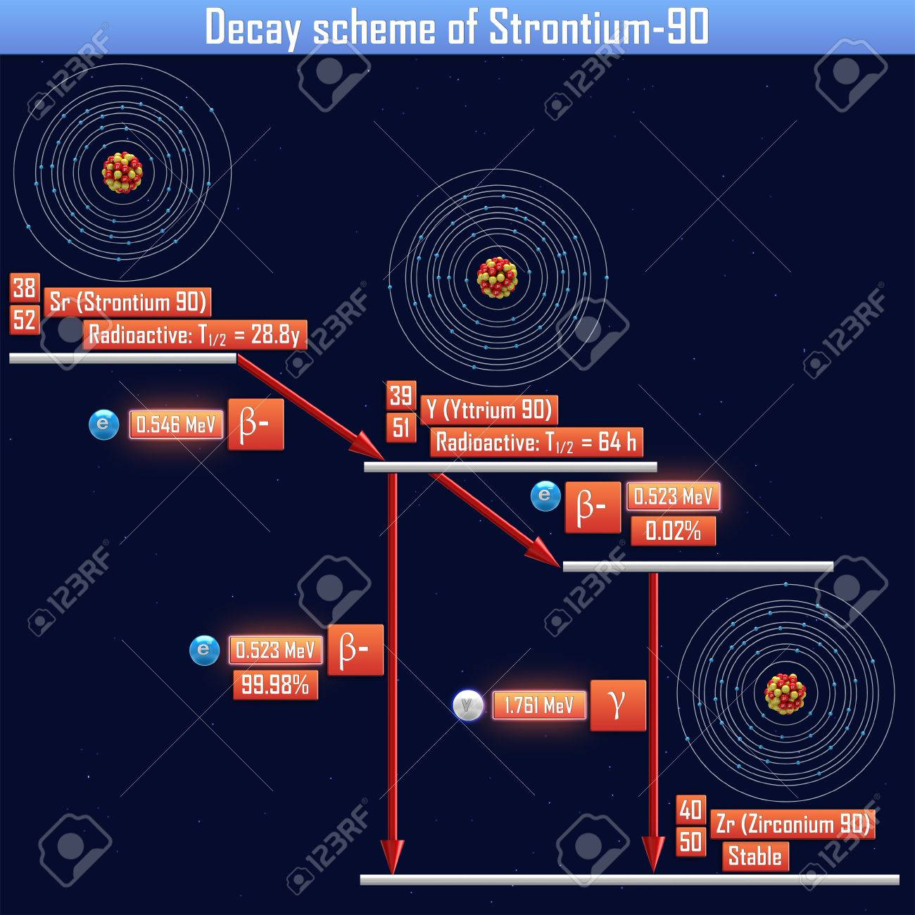 Decay Scheme Of Strontium 90 Stock Photo