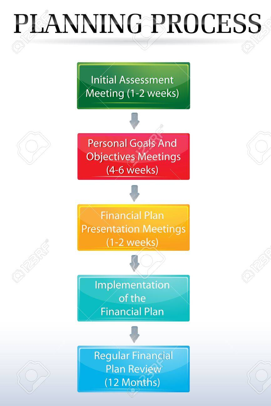 illustration of planning process chart on white background Stock Vector - 8302765