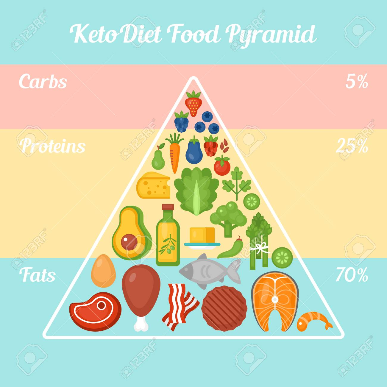 app dieta chetogenica in italiano