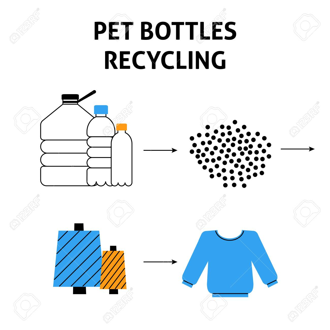 A square vector image with a scheme of a pet bottles recycle process. Flat line vector image for a print or flyer template. - 150141426