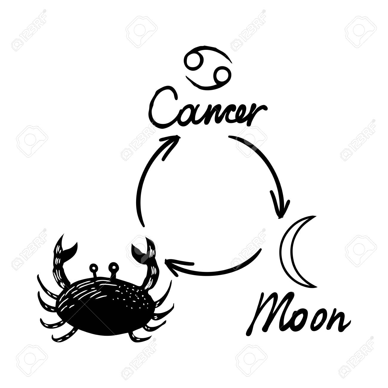 Astrology Horoscope Single Zodiac Symbol With Sign Cancer, Moon.. Royalty  Free Cliparts, Vectors, And Stock Illustration. Image 116231446.