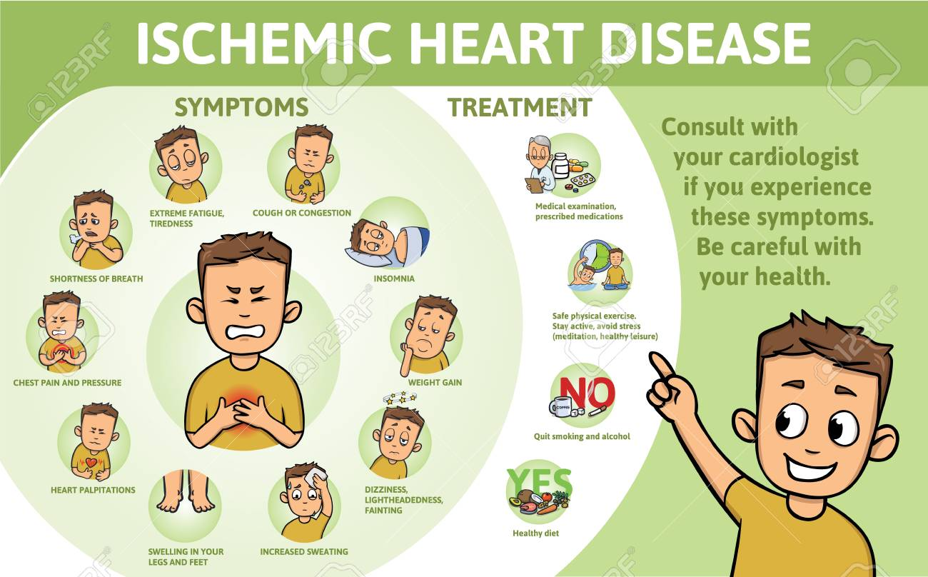 Ischemic Heart Disease infographics. Signs, symptoms, treatment. Information poster with text and character. Flat vector illustration, horizontal. - 108068309