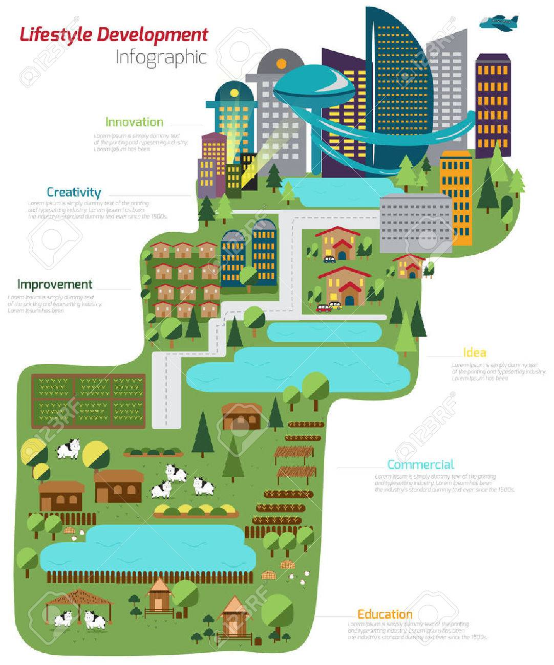 The World Of Lifestyle Development From Simple Farm Land To