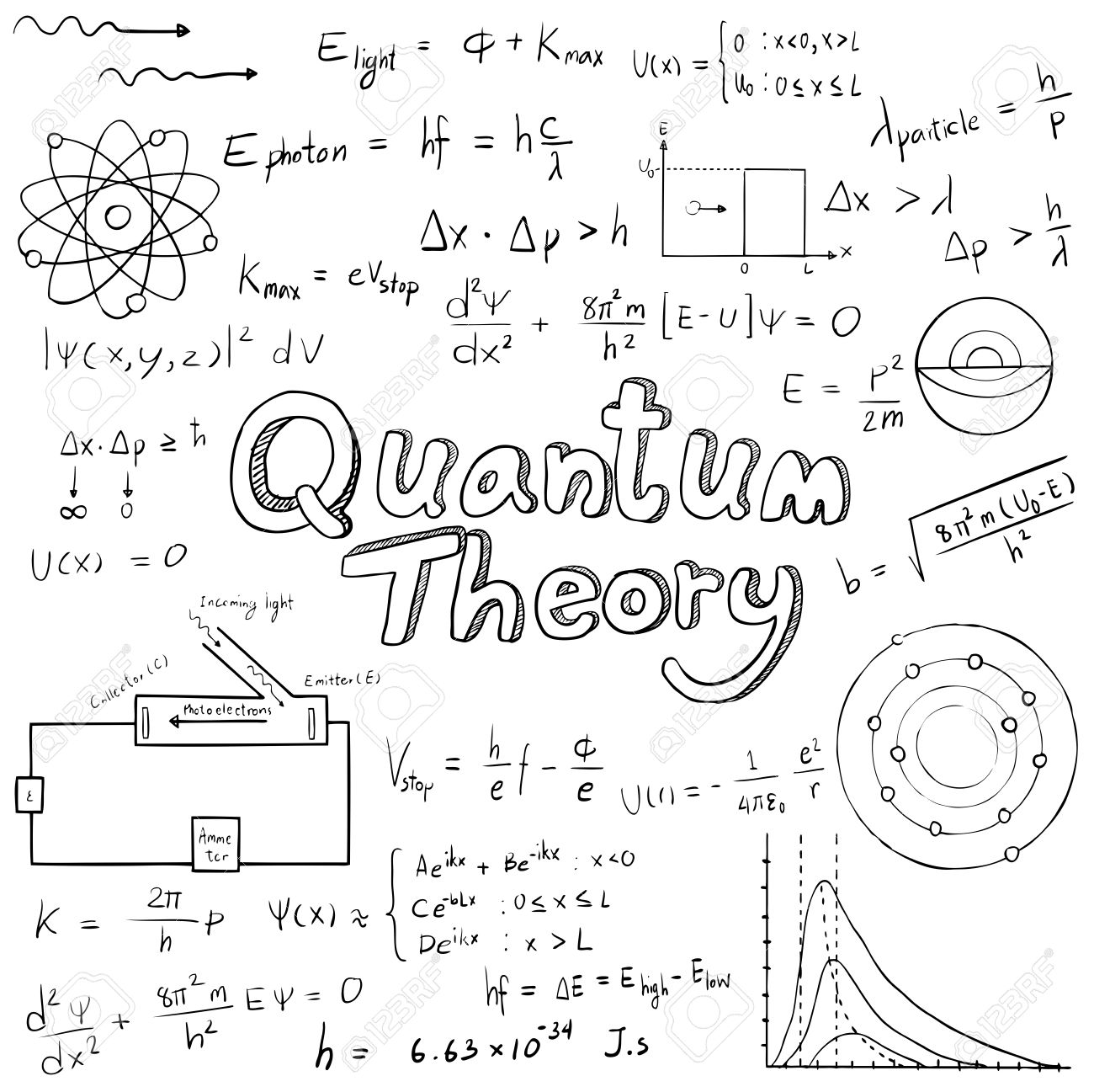 Quantum Theory Law And Physics Mathematical Formula Equation