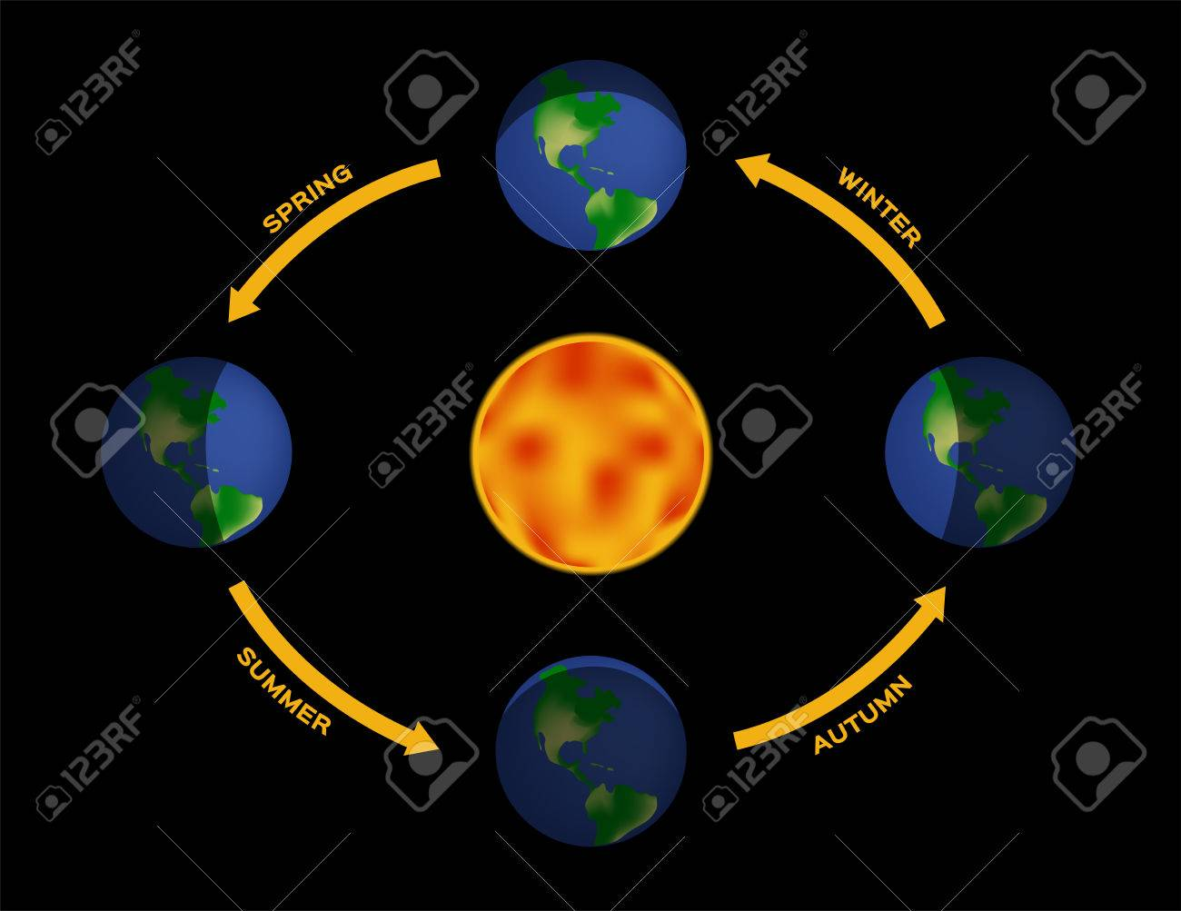 Seasons illumination of the earth during various seasons the seasons illumination of the earth during various seasons the earths movement around the sun pooptronica