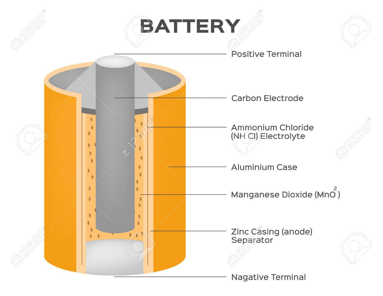 Astounding Dry Cell Battery Vector Diagram Royalty Free Cliparts Vectors And Wiring Cloud Strefoxcilixyz