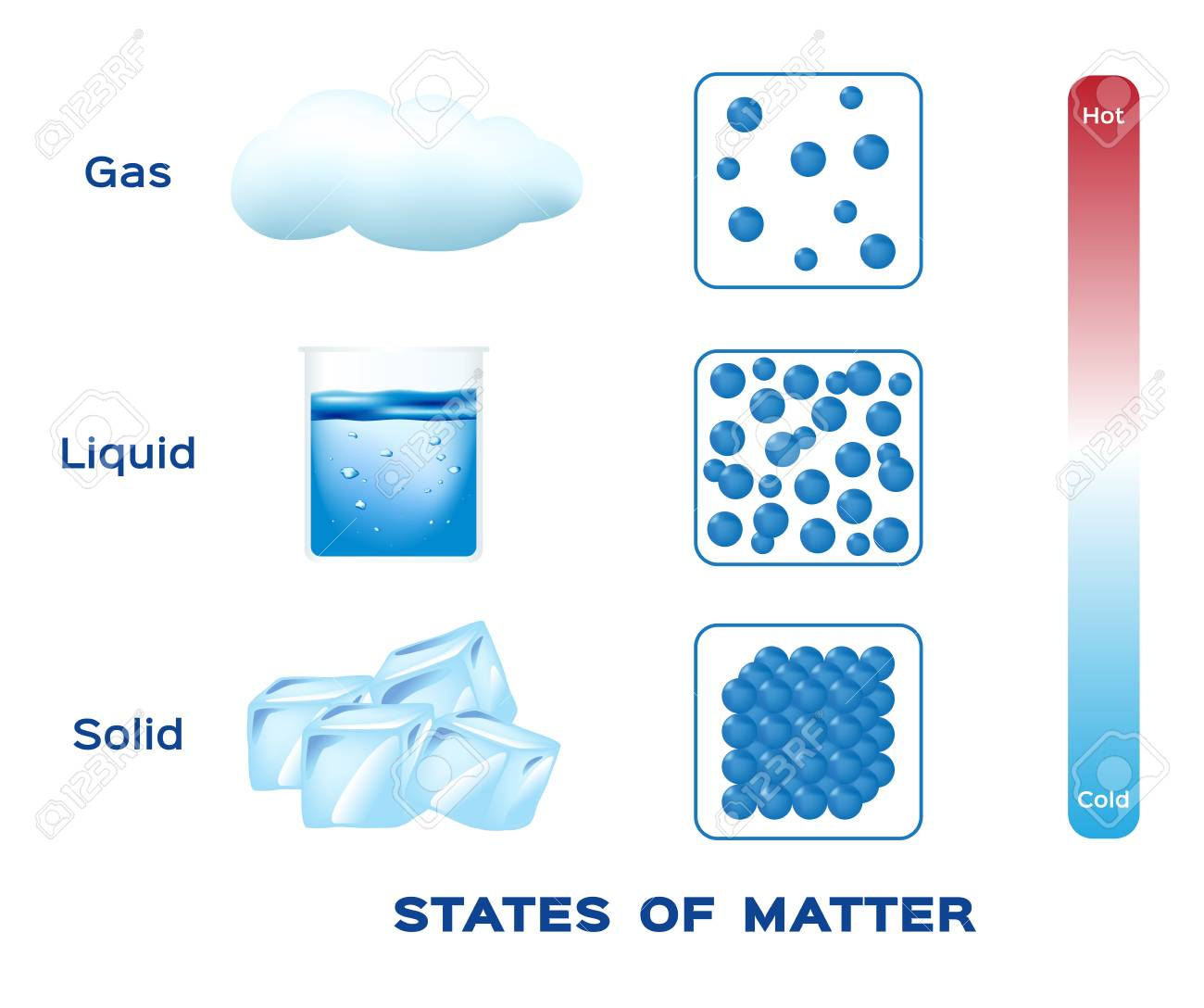 states of matter solid liquid and gas vector royalty free cliparts rh 123rf com State of Matter Solid State of Matter Solid