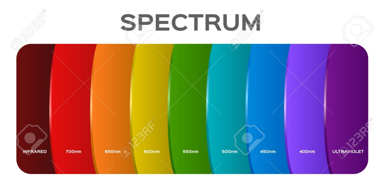 infographic of Visible spectrum color. sunlight color - 115468012