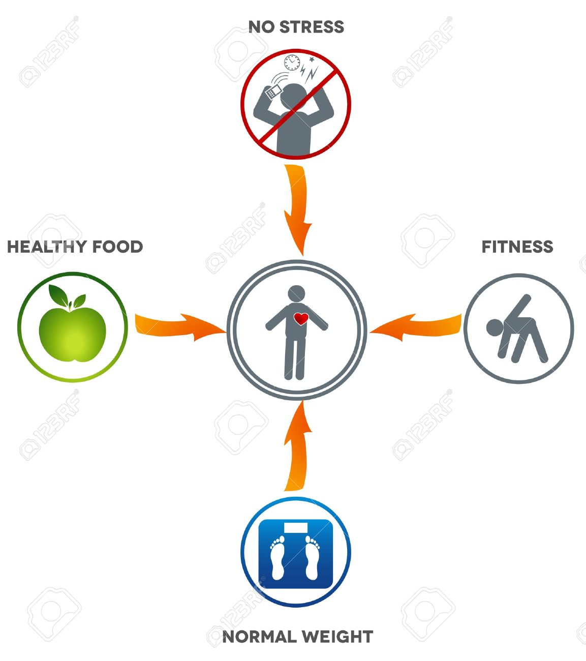 Healthy lifestyle healthy food fitness normal weight and no healthy lifestyle healthy food fitness normal weight and no stress leads to healthy heart ccuart Choice Image