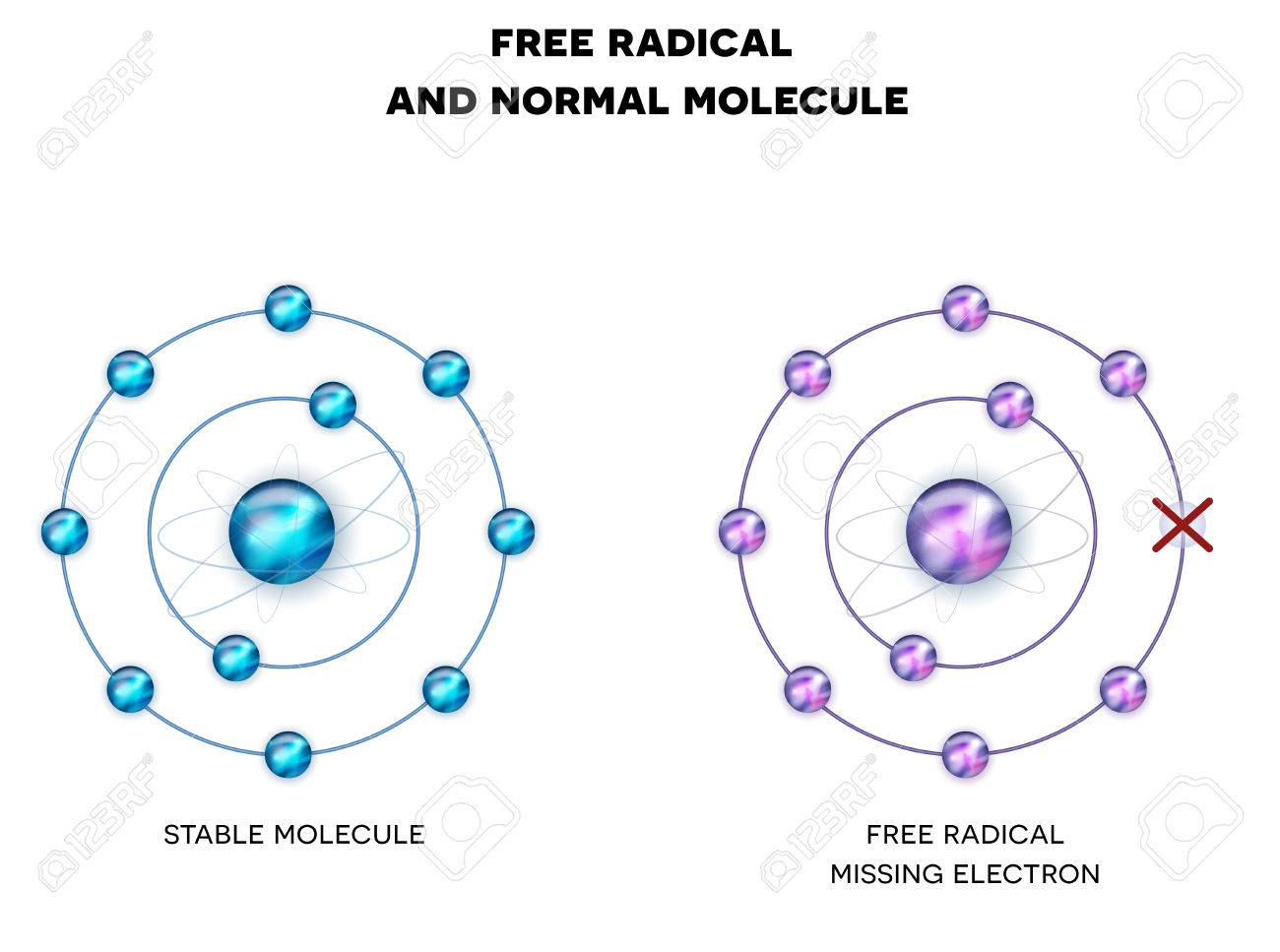 Free radical with missing electron, unpaired electron and stable, normal molecule. - 67396216