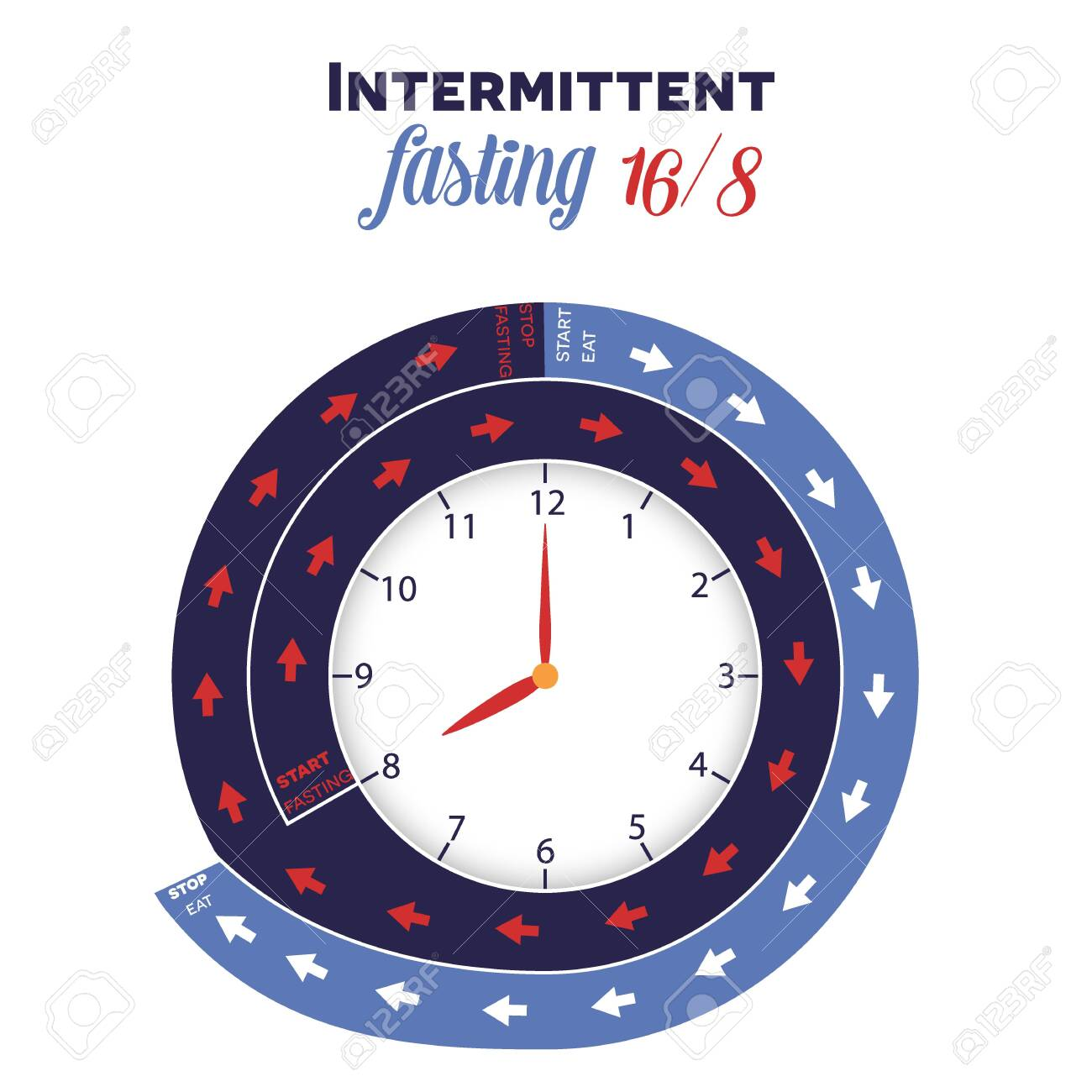 Intermittent fasting clock 16/8 for weight loss and health - 139509505
