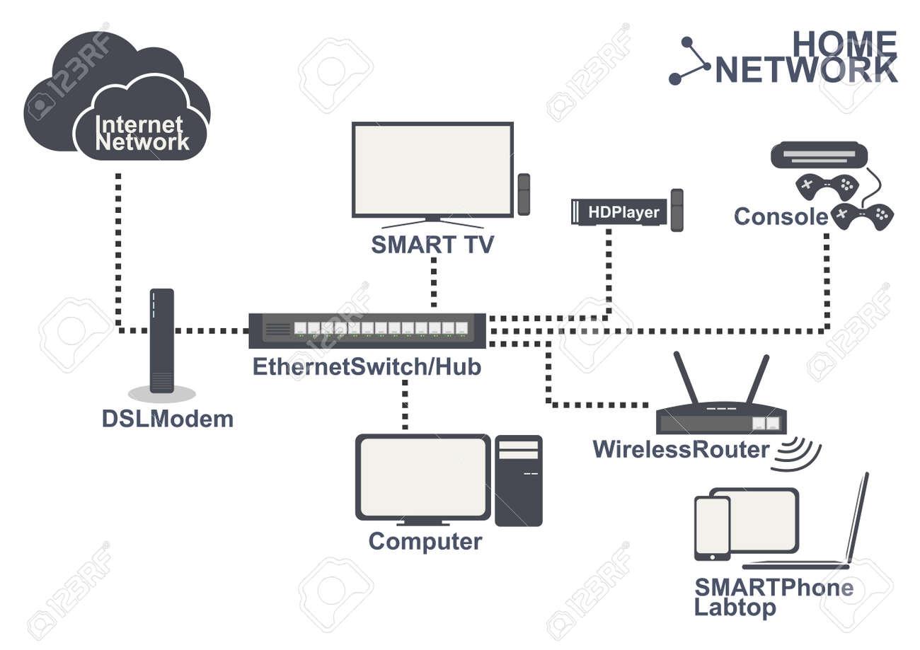 Stunning Home Wireless Network Design Ideas Ideas House Design