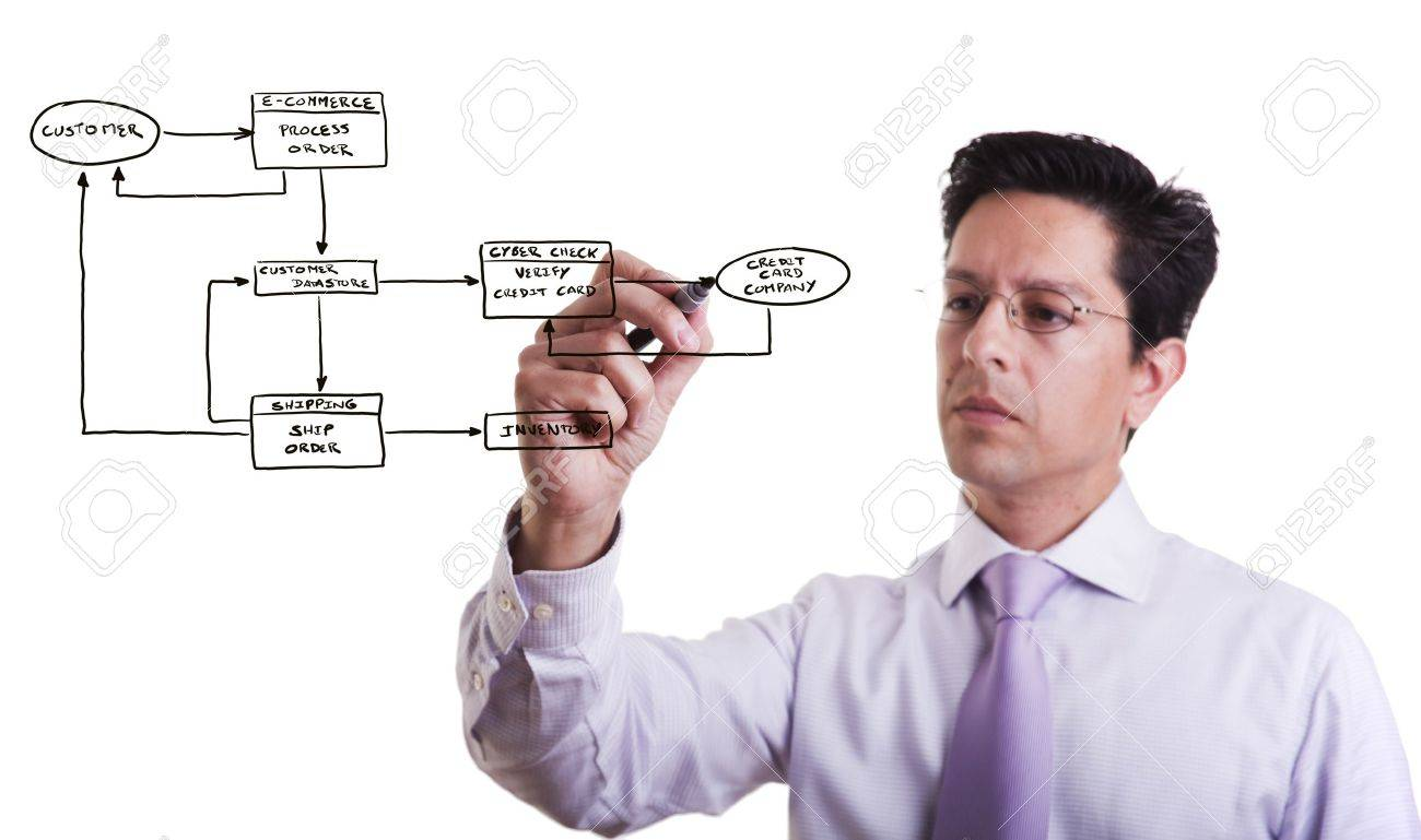 businessman drawing a Online Order System flowchart in a whiteboard