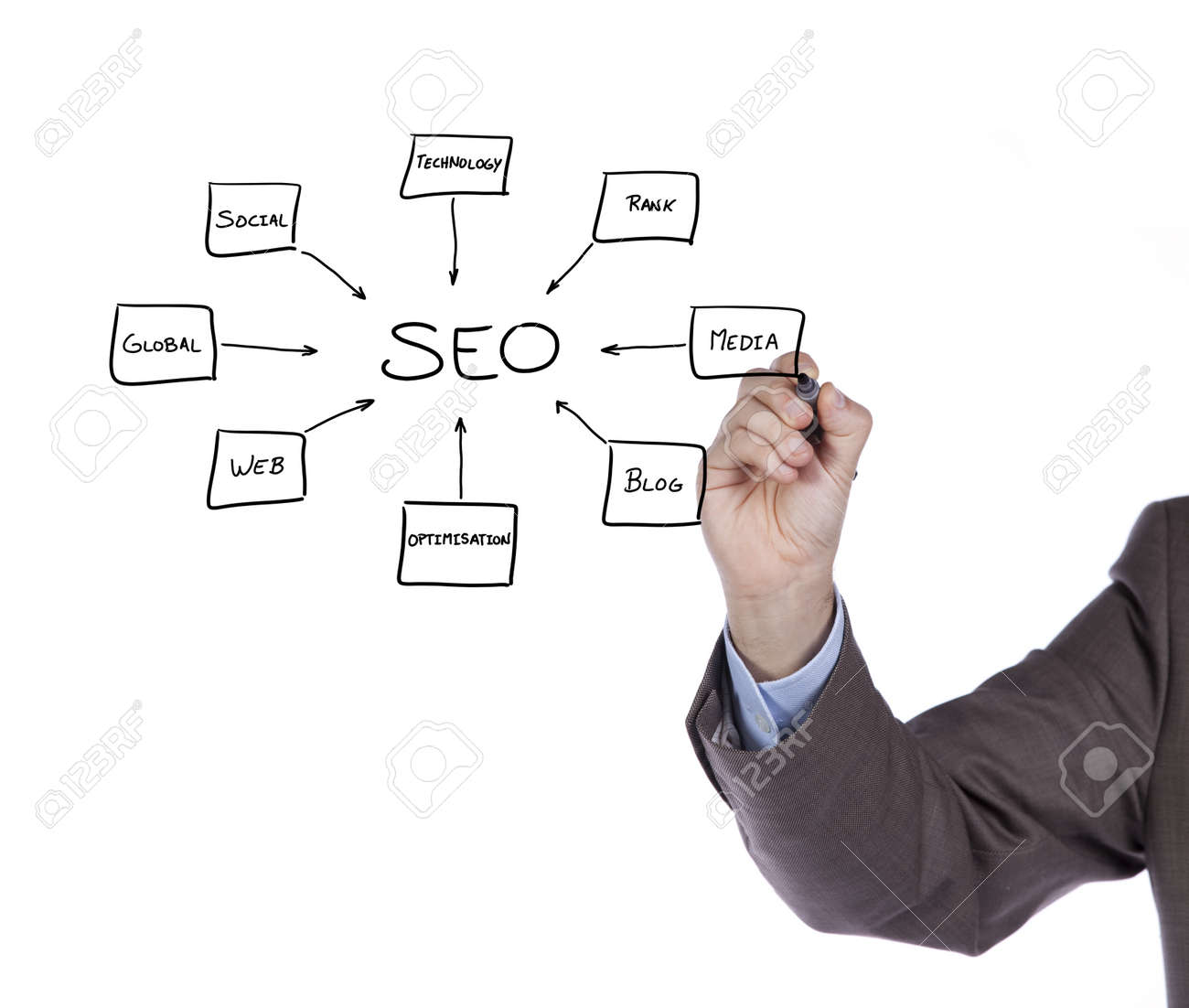 Hand writing a SEO schema on the whiteboard (selective focus) Stock Photo - 9284716