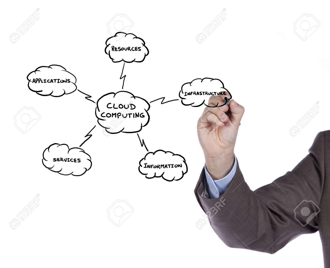Hand drawing a Cloud Computing schema on the whiteboard (selective focus) Stock Photo - 9272730