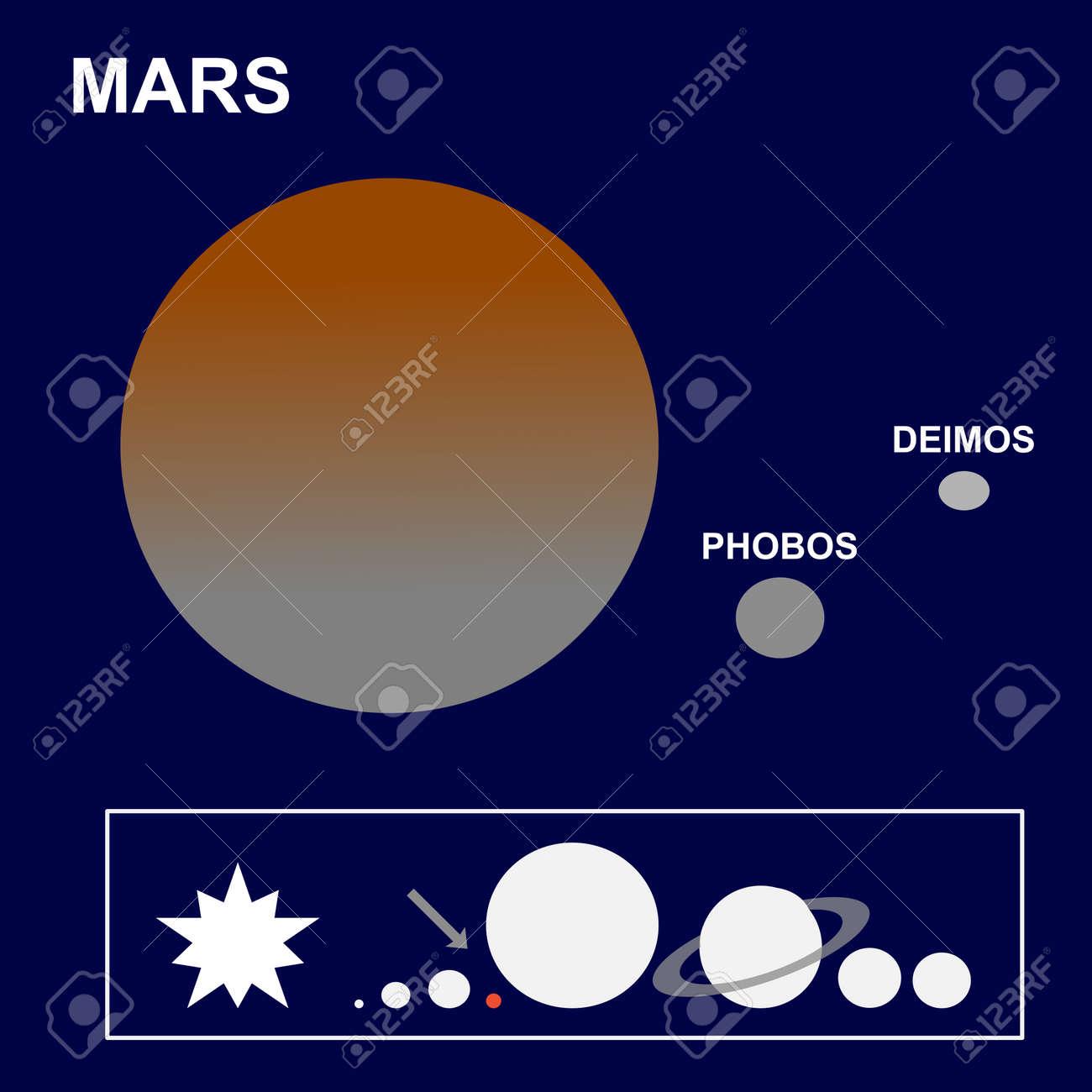 Marte: El Cuarto Planeta Del Sistema Solar Sus Satélites Phobos Y ...