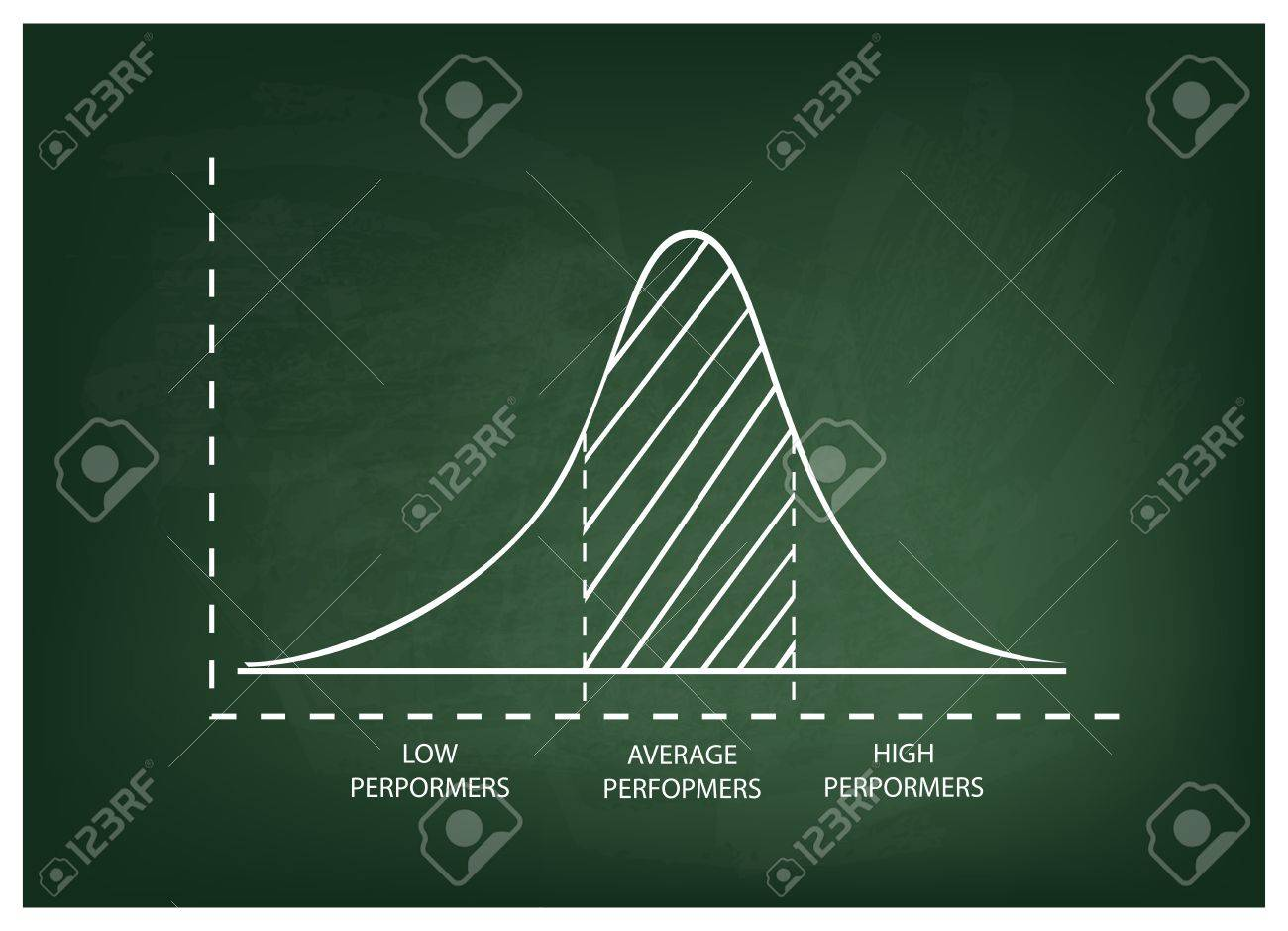 Business and Marketing Concepts, Illustration of Standard Deviation, Gaussian Bell or Normal Distribution Curve on A Green Chalkboard Background. - 60944289