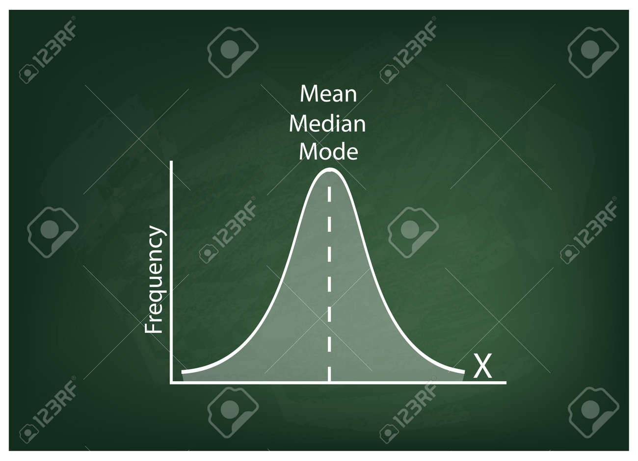 Business and Marketing Concepts, Illustration of Standard Deviation, Gaussian Bell or Normal Distribution Curve on A Chalkboard Background. - 61021769