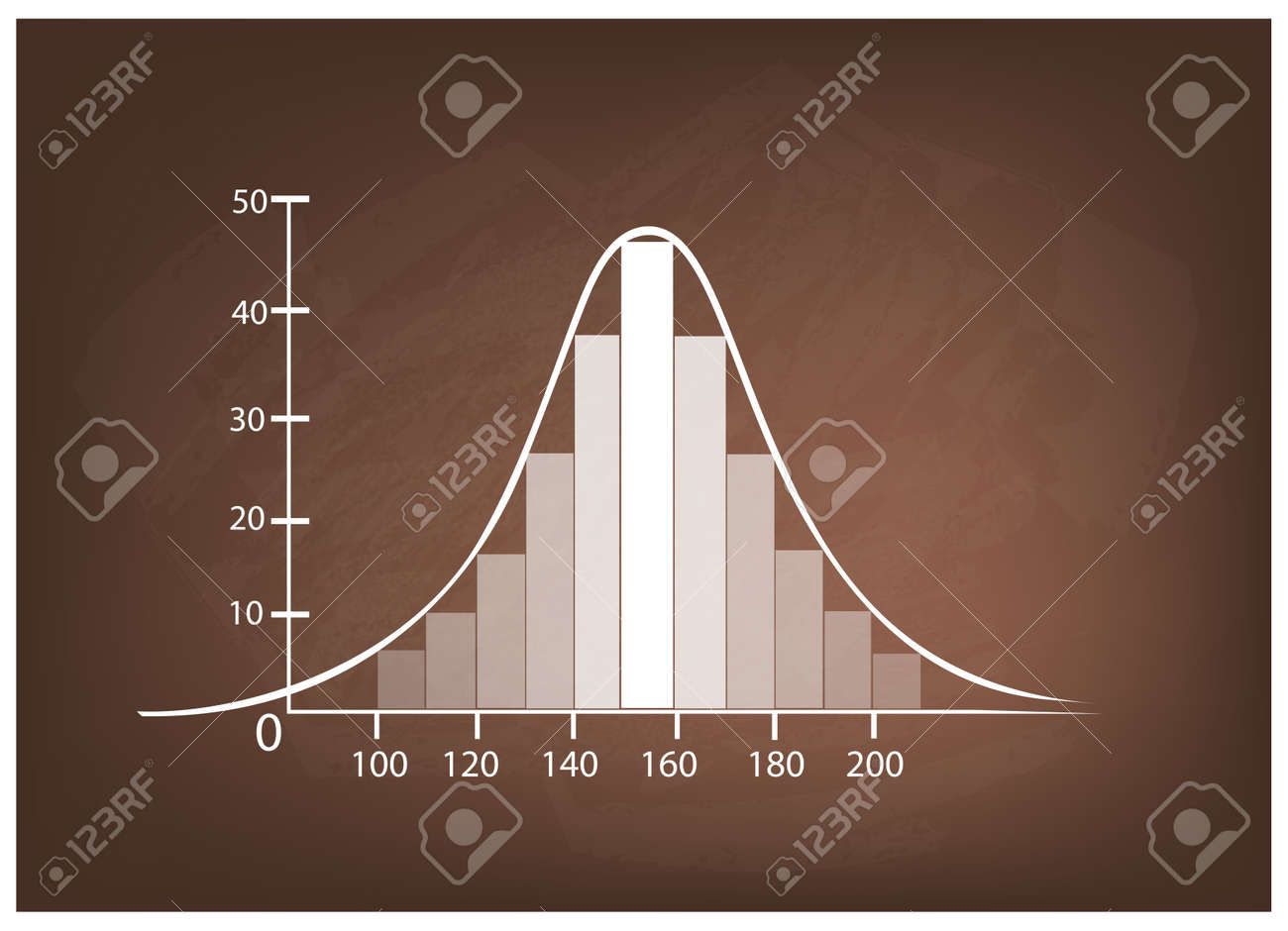 Business and Marketing Concepts, Illustration of Standard Deviation, Gaussian Bell or Normal Distribution Curve on A Chalkboard Background. - 61021771