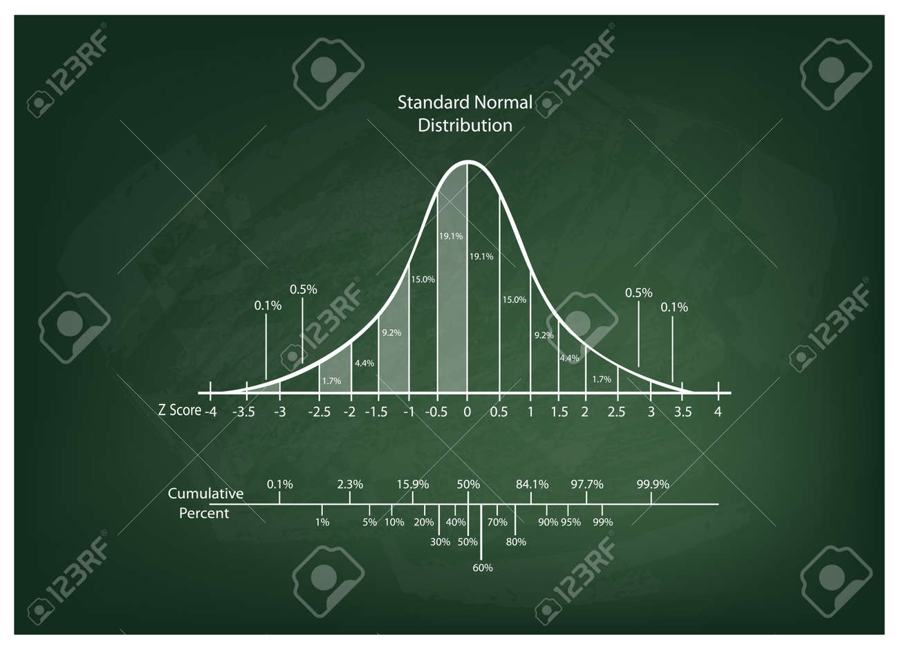 Business and Marketing Concepts, Illustration of Gaussian, Bell or Normal Distribution Diagram on Chalkboard Background. - 61524359