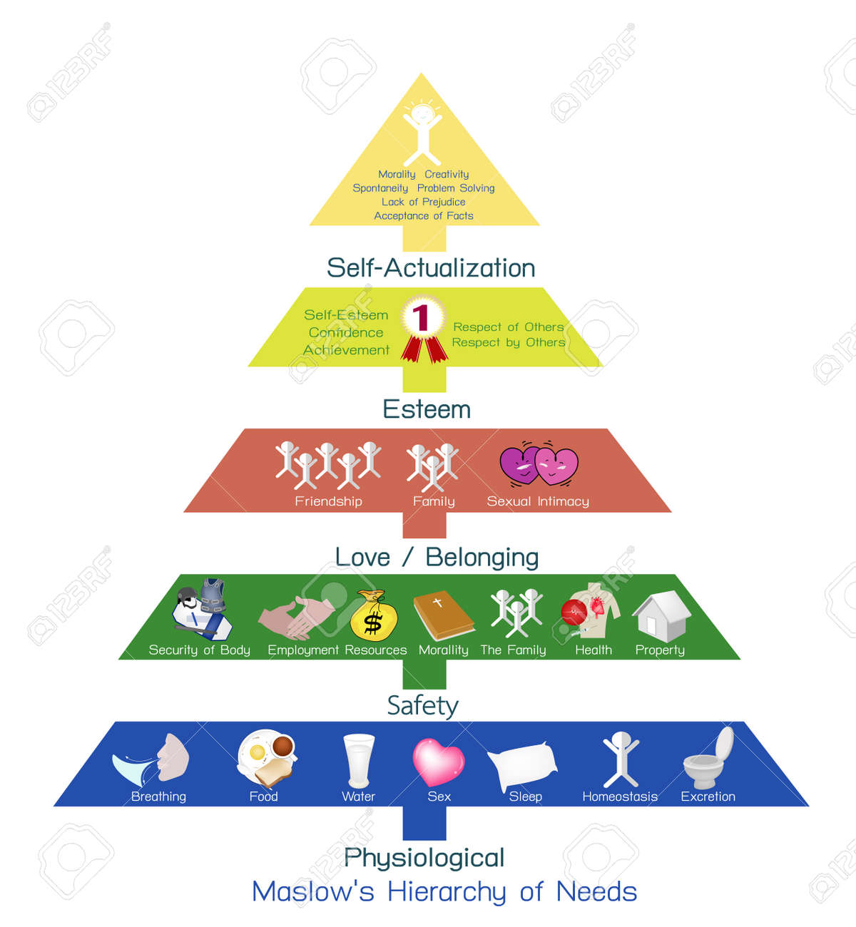 Social and Psychological Concepts, Illustration of Maslow Pyramid Chart with Five Levels Hierarchy of Needs in Human Motivation. - 68351651