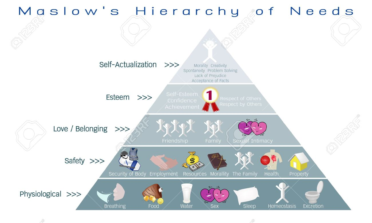 Social and Psychological Concepts, Illustration of Maslow Pyramid with Five Levels Hierarchy of Needs in Human Motivation. - 68351657