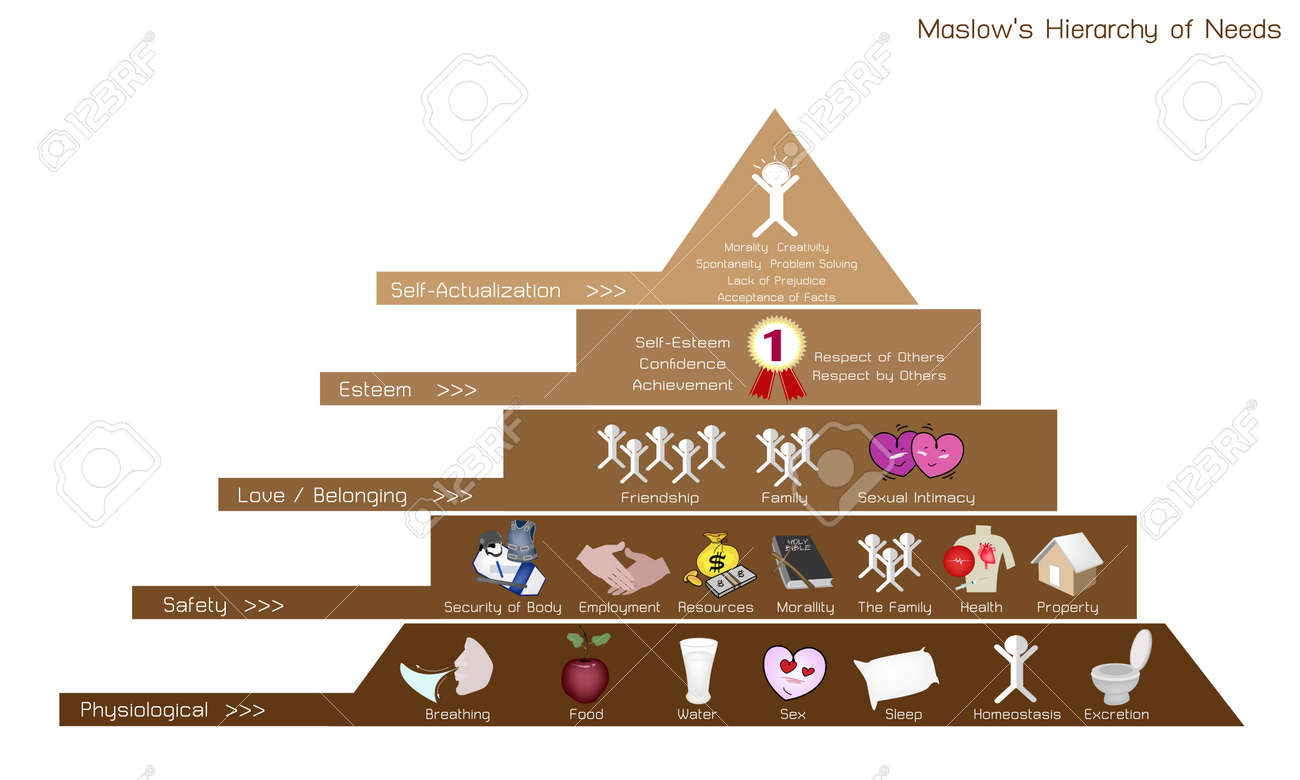 Social and psychological concepts illustration of maslow pyramid social and psychological concepts illustration of maslow pyramid diagram with five levels hierarchy of needs ccuart Image collections