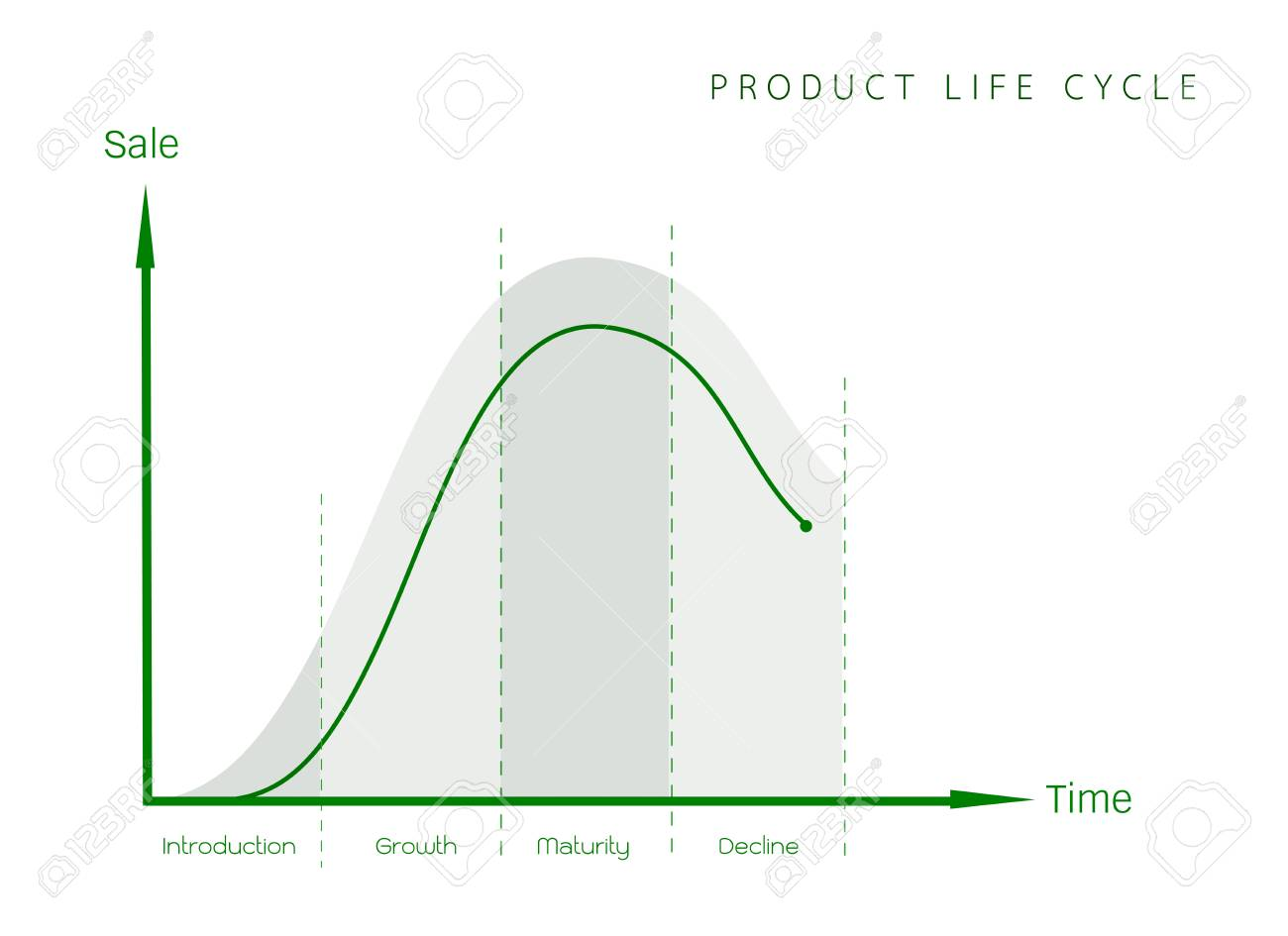 Business and marketing concepts 4 stage of product life cycle business and marketing concepts 4 stage of product life cycle graph stock vector ccuart Choice Image