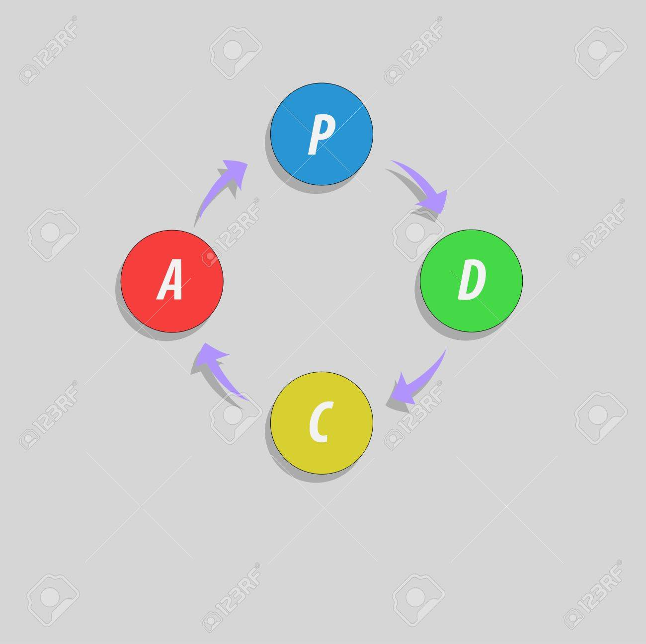 Process cycling arrow by arrow royalty free stock images image - Pdca Plan Do Check Act Method Deming Cycle Circle