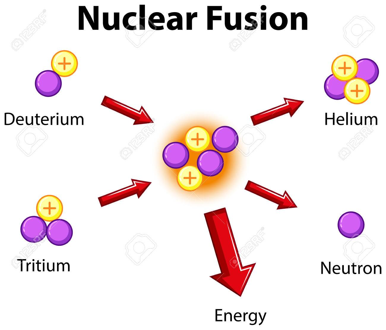 nuclear fusion diagram wire data schema u2022 rh kiymik co