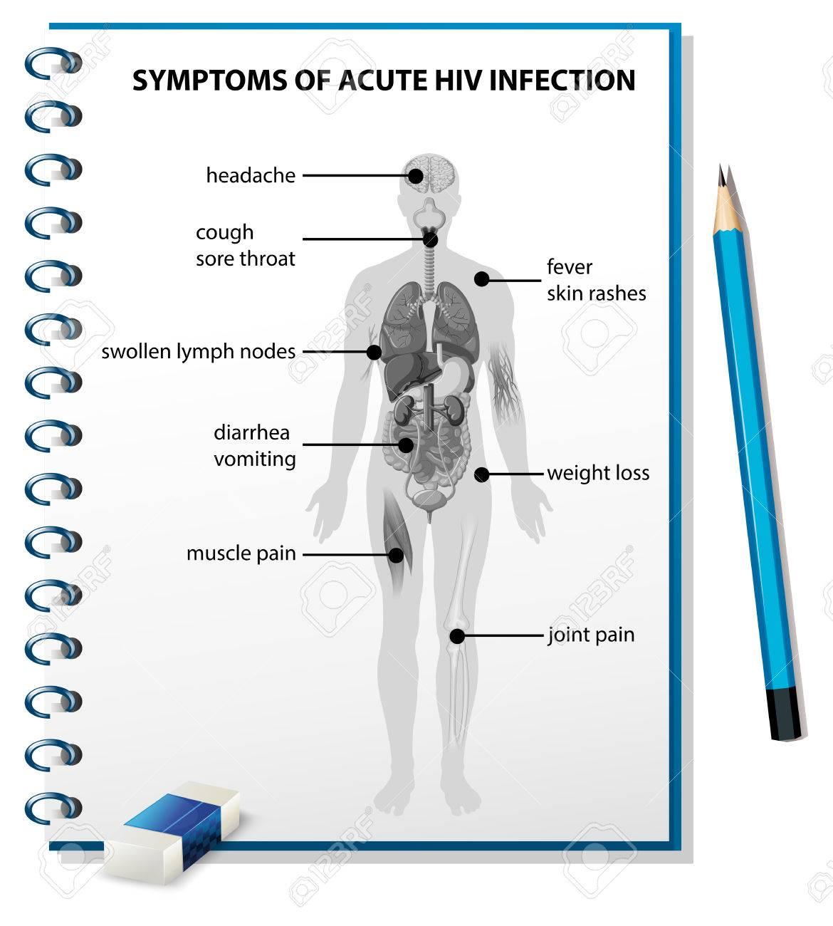 Los Síntomas De La Ilustración Aguda Diagrama De La Infección Por ...