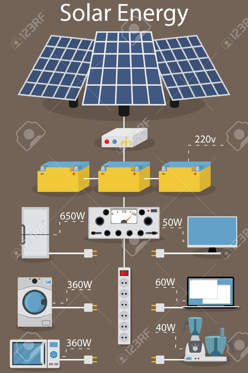 infographics production, processing, accumulating and consumption of of solar electric power. Solar panels, transformers and batteries. Home appliances. - 43458130