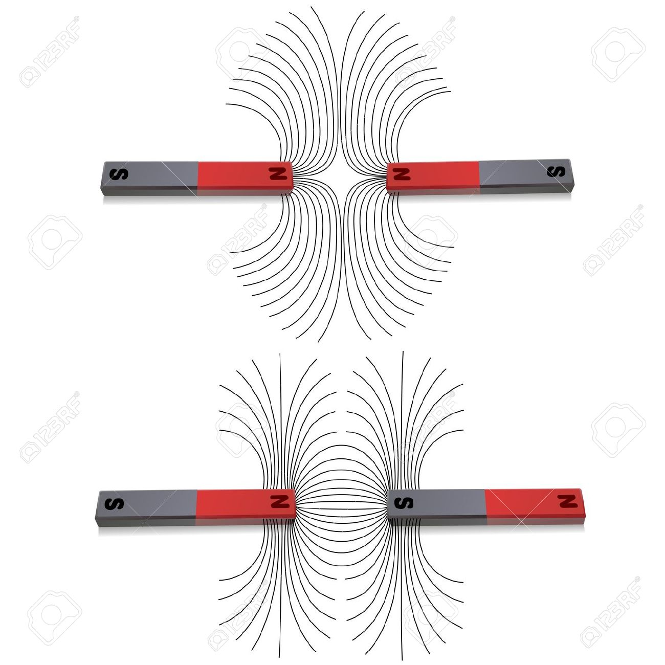 Attraction and detraction between magnetic poles