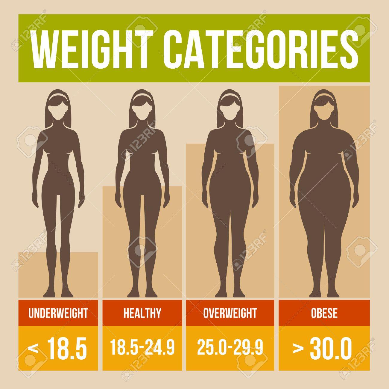 Body Mass Index: Body Mass Index Retrographics Poster