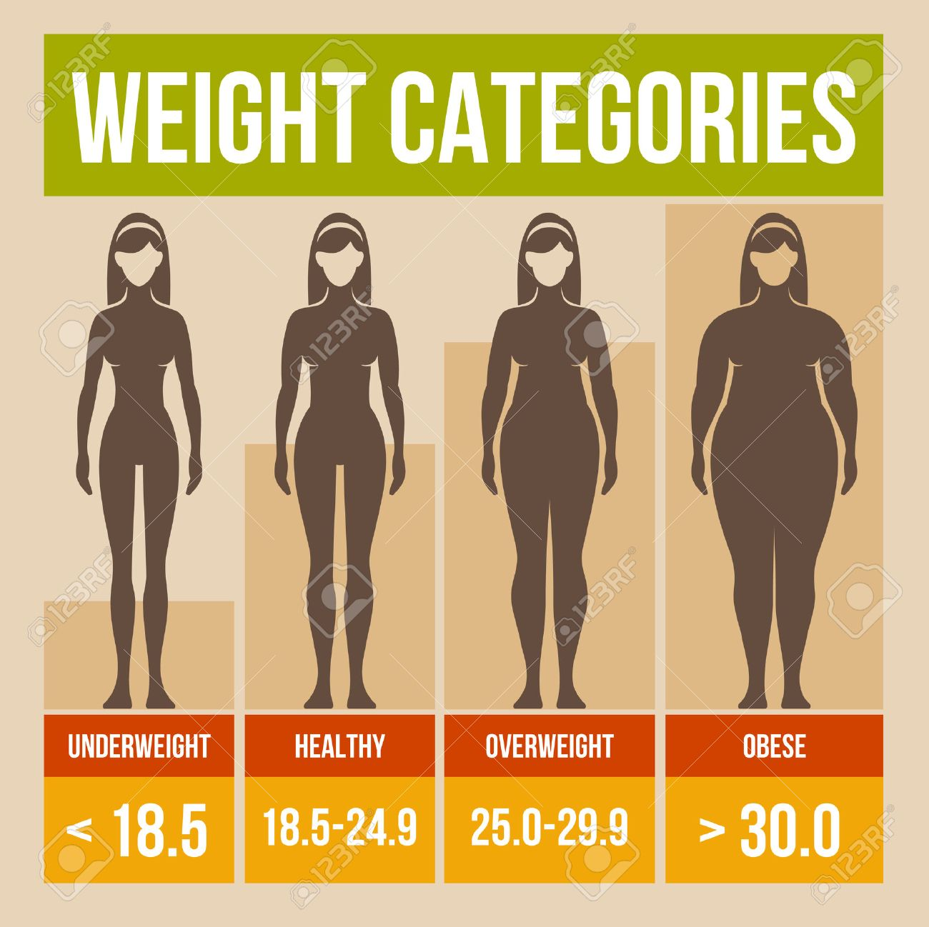 Body mass index retro infographics poster. Stock Photo - 27725926