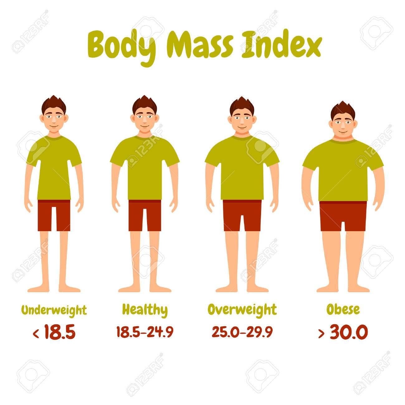 Männer bodyindex Der Bodymassindex