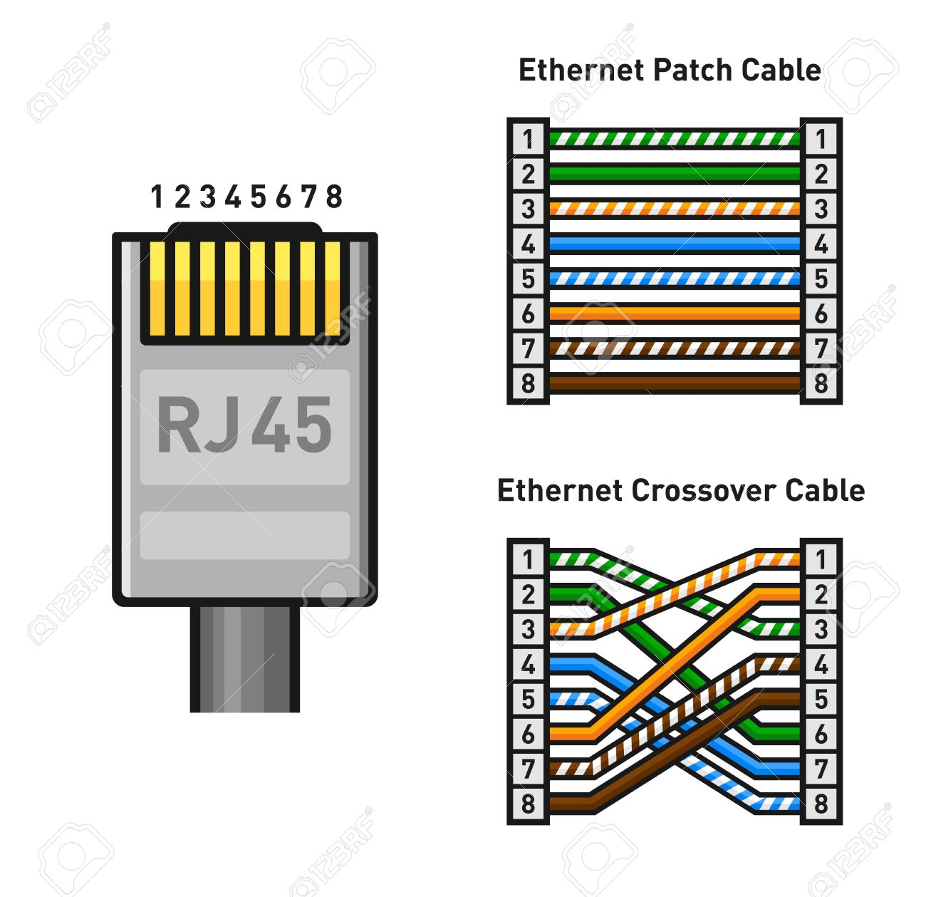 ethernet connector pinout color code straight and crossover rh 123rf com Ethernet Crossover Cable Wiring Diagram Ethernet Cable Wiring
