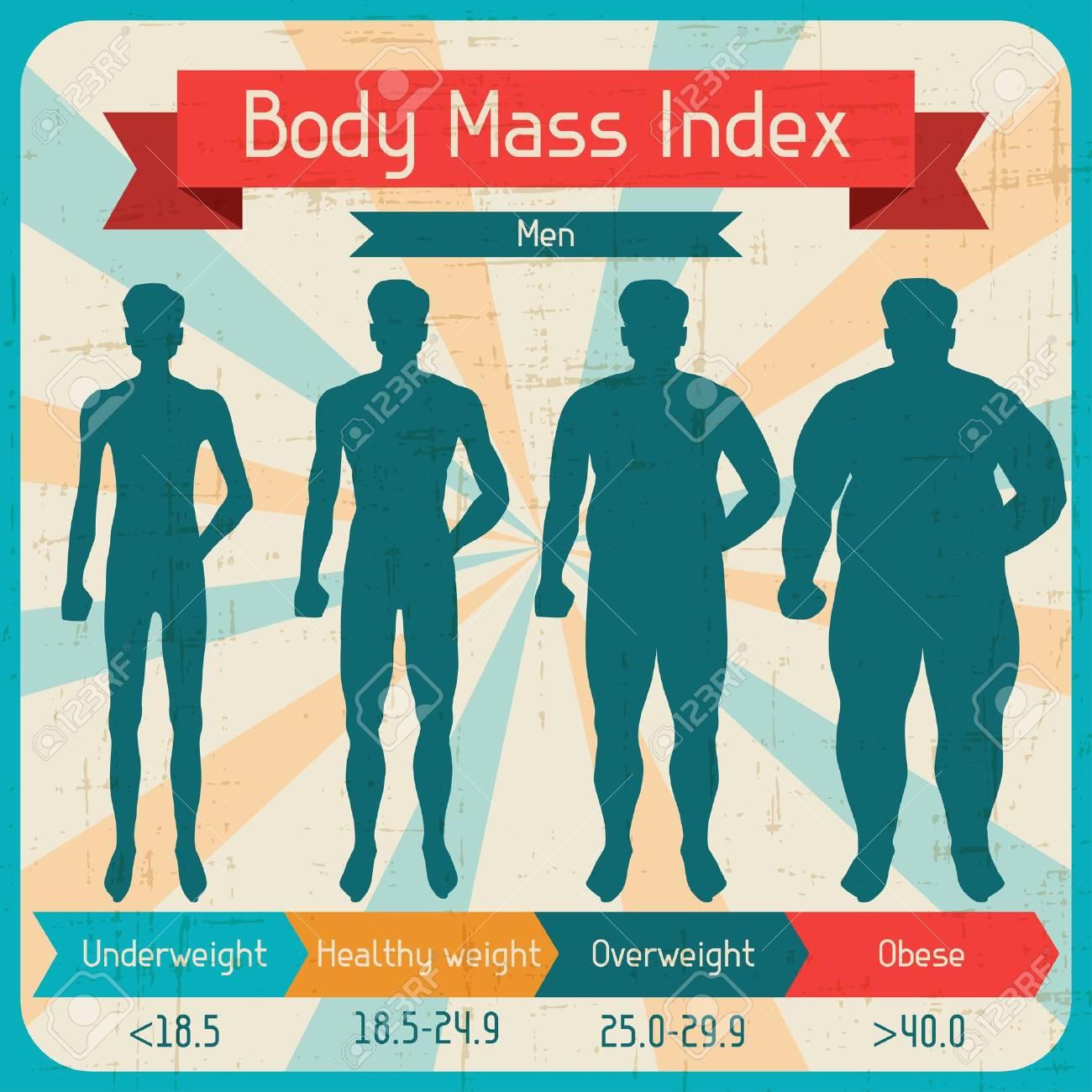 Body mass index retro poster - 18915052