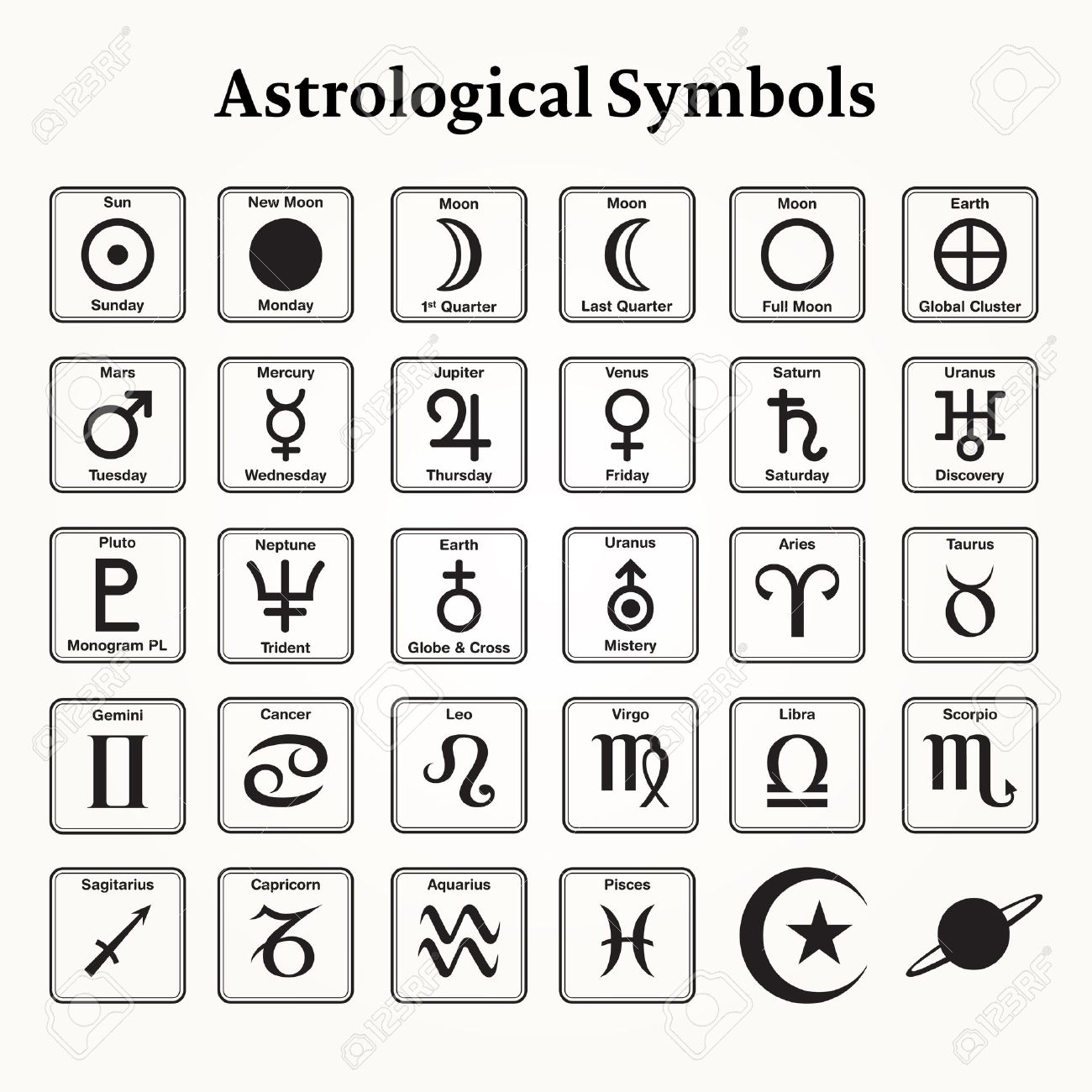 Elements of astrological symbols and signs