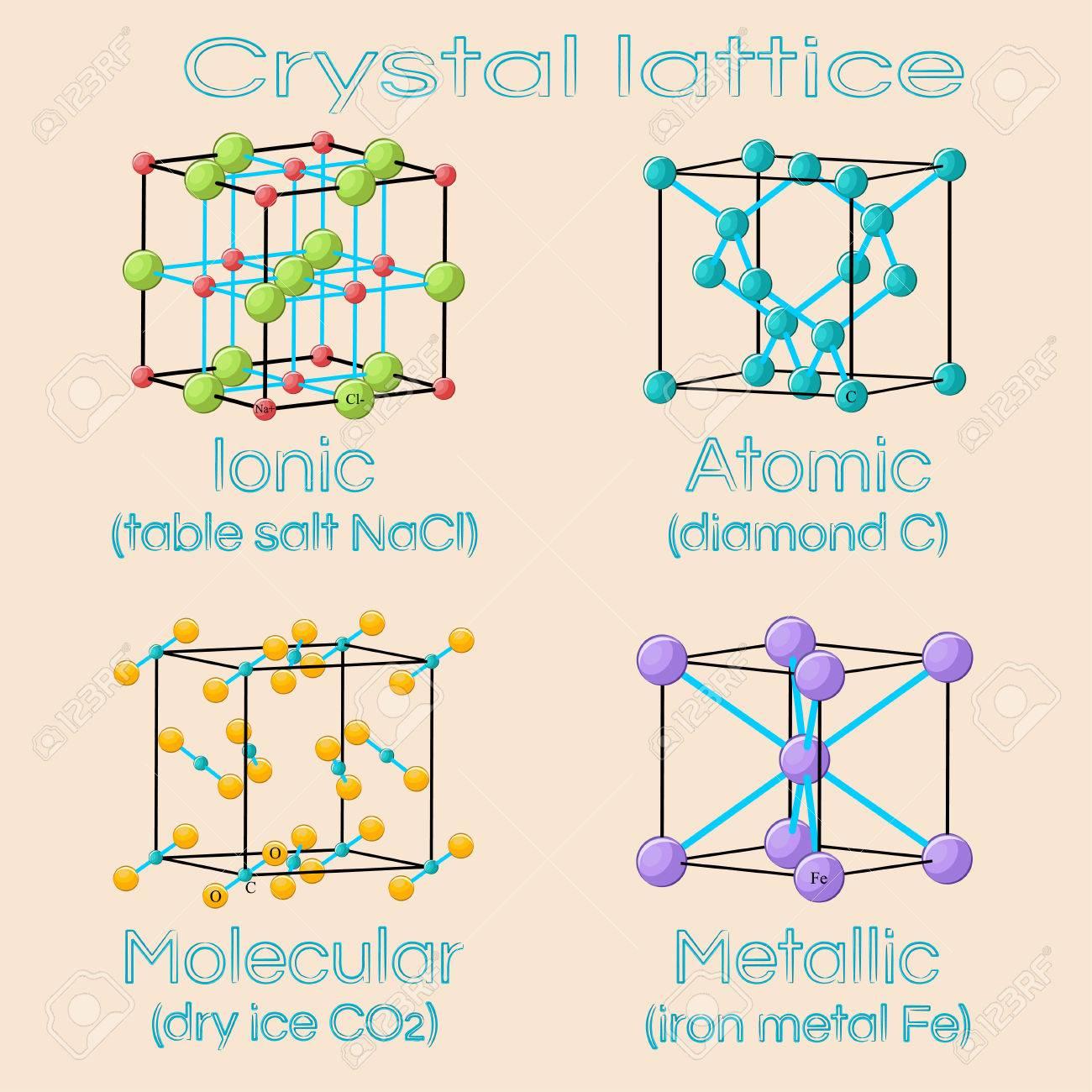 Unit cells of solids crystal lattices  Ionic, atomic, molecular,