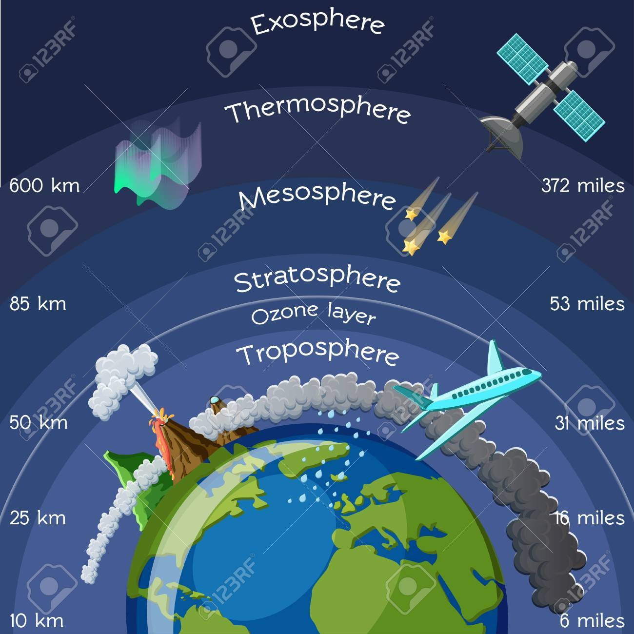 Layers of atmosphere infographic royalty free cliparts vectors layers of atmosphere infographic stock vector 89043701 pooptronica Image collections