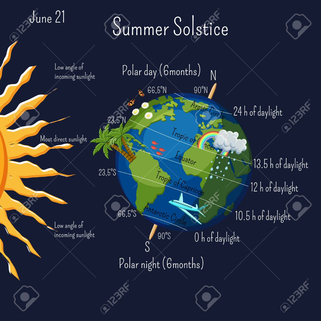 Summer solstice infographic with climate zones and day duration, and some cartoon summer symbols on the planet Earth. - 105338181