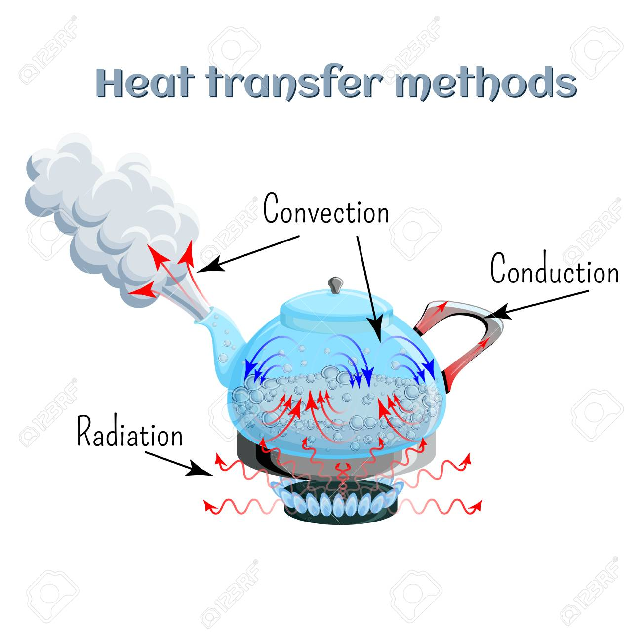 Heat transfer methods on example of water boiling in a kettler on gas stove top. Convection, conduction, radiation. - 104090873
