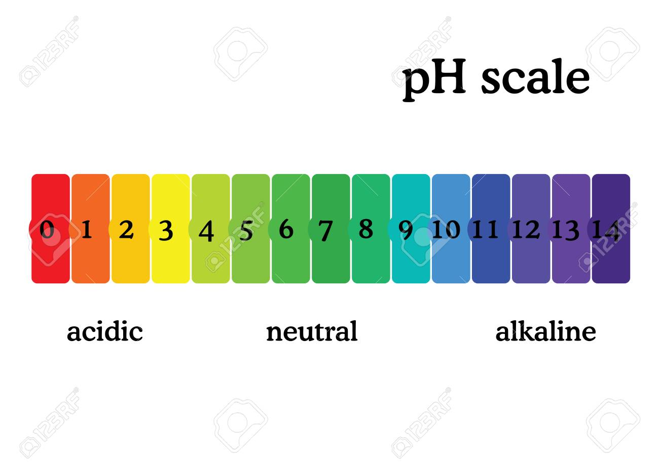 ph scale diagram with corresponding acidic or alcaline values Acid Dissociation Constant ph scale diagram with corresponding acidic or alcaline values universal ph indicator paper color chart